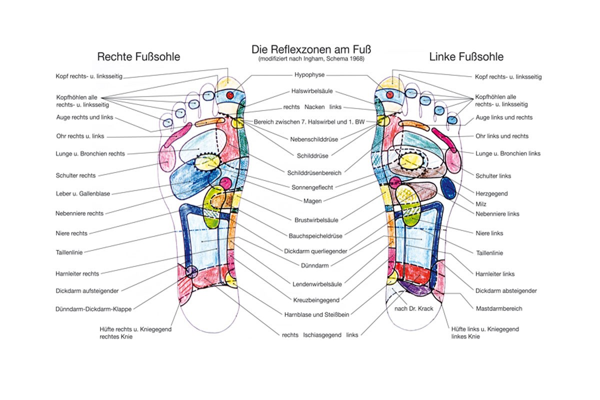 Fußreflexzonen-Massage — wellnissimo
